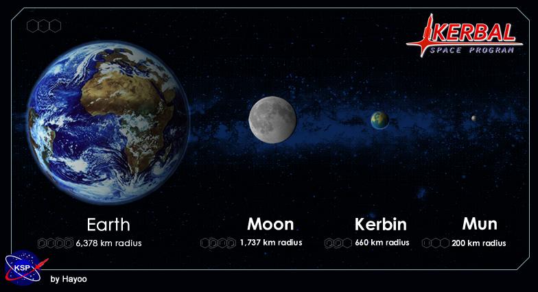 kerbal_planetary_scale